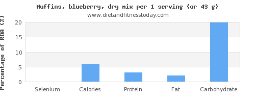 selenium and nutritional content in blueberry muffins