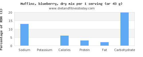 sodium and nutritional content in blueberry muffins