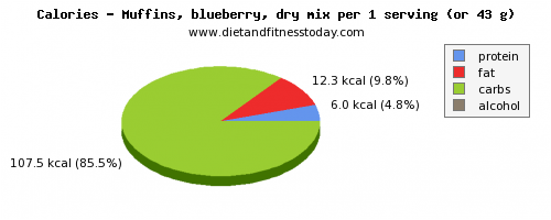 sugar, calories and nutritional content in blueberry muffins