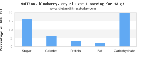 sugar and nutritional content in blueberry muffins