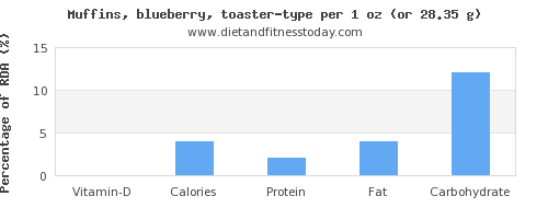 vitamin d and nutritional content in blueberry muffins