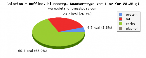 vitamin e, calories and nutritional content in blueberry muffins