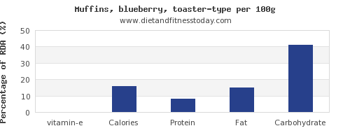 vitamin e and nutrition facts in blueberry muffins per 100g