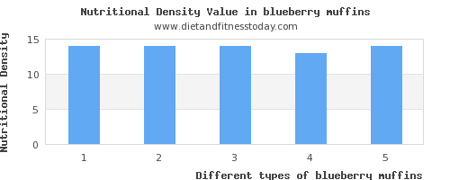 blueberry muffins calories per 100g