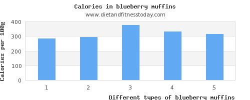 blueberry muffins iron per 100g