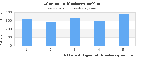 blueberry muffins riboflavin per 100g
