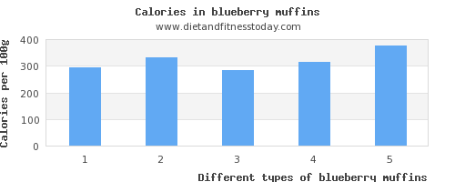 blueberry muffins sodium per 100g