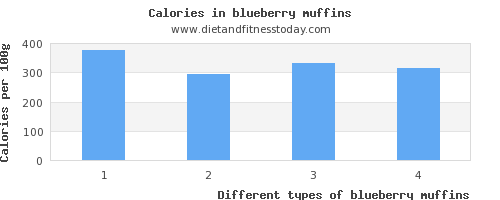 blueberry muffins sugar per 100g