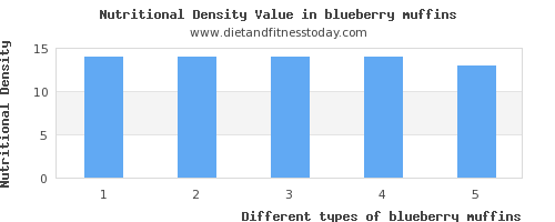 blueberry muffins vitamin a per 100g
