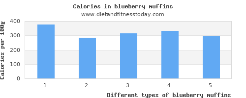 blueberry muffins vitamin b12 per 100g