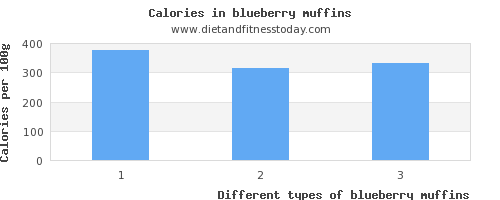 blueberry muffins vitamin d per 100g