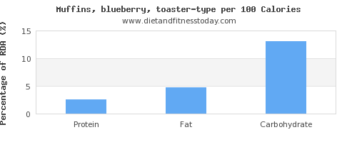 vitamin e and nutrition facts in blueberry muffins per 100 calories