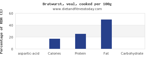 aspartic acid and nutrition facts in bratwurst per 100g