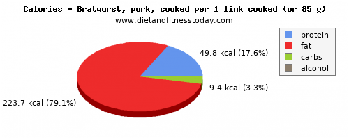 iron, calories and nutritional content in bratwurst