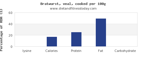 lysine and nutrition facts in bratwurst per 100g