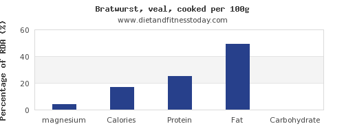 magnesium and nutrition facts in bratwurst per 100g