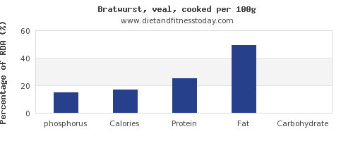 phosphorus and nutrition facts in bratwurst per 100g