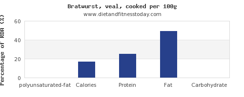 polyunsaturated fat and nutrition facts in bratwurst per 100g
