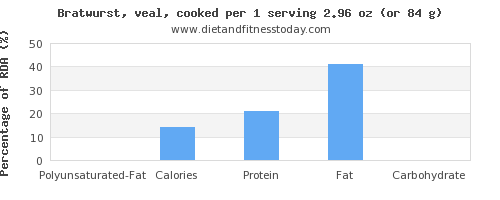 polyunsaturated fat and nutritional content in bratwurst