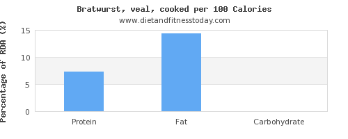 polyunsaturated fat and nutrition facts in bratwurst per 100 calories