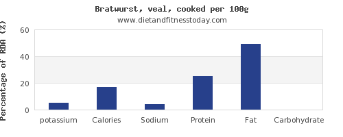 potassium and nutrition facts in bratwurst per 100g