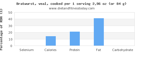 selenium and nutritional content in bratwurst