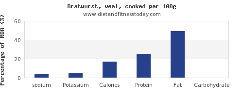 sodium and nutrition facts in bratwurst per 100g