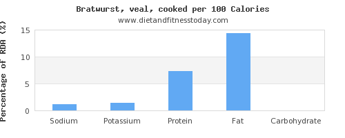 sodium and nutrition facts in bratwurst per 100 calories