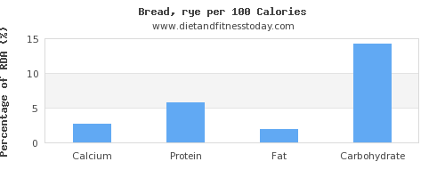 calcium and nutrition facts in bread per 100 calories