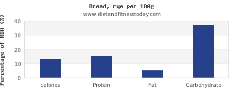 calories and nutrition facts in bread per 100g