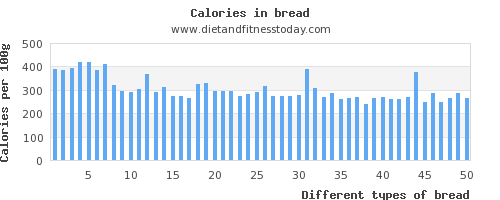 bread carbs per 100g