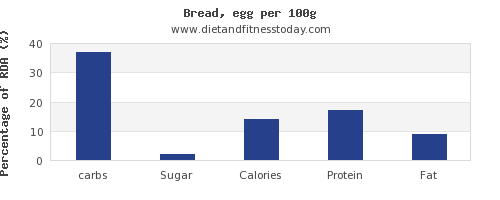 carbs and nutrition facts in bread per 100g