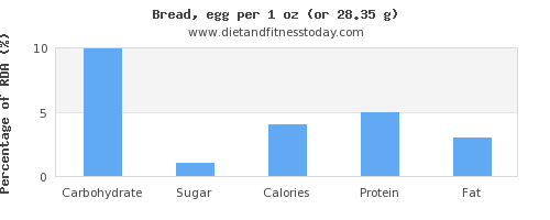 carbs and nutritional content in bread