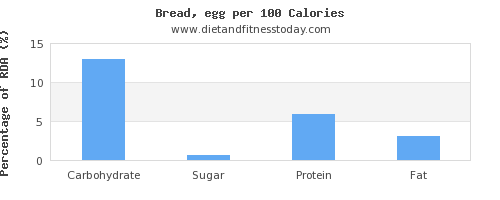 carbs and nutrition facts in bread per 100 calories