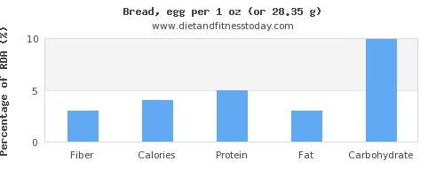 fiber and nutritional content in bread