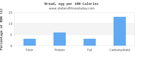 fiber and nutrition facts in bread per 100 calories