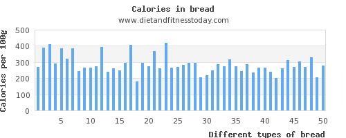 bread folic acid per 100g