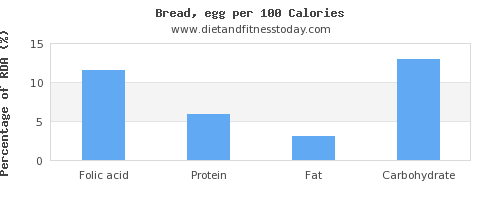 folic acid and nutrition facts in bread per 100 calories