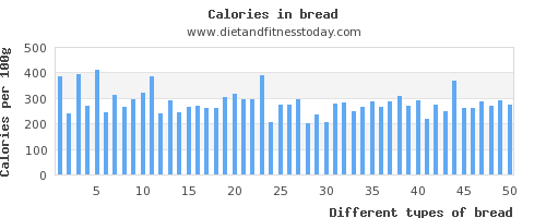 bread iron per 100g
