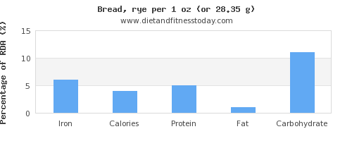 iron and nutritional content in bread