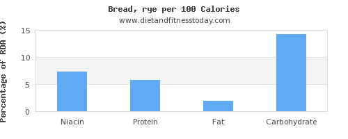 niacin and nutrition facts in bread per 100 calories