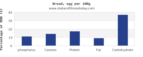 phosphorus and nutrition facts in bread per 100g