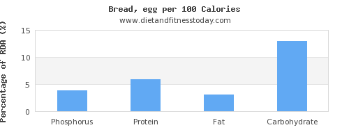 phosphorus and nutrition facts in bread per 100 calories