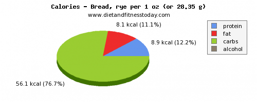 polyunsaturated fat, calories and nutritional content in bread