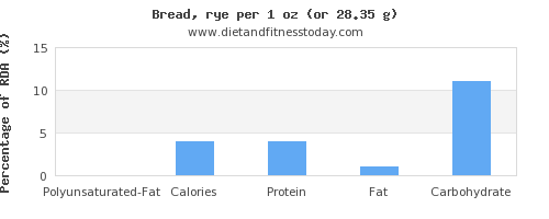 polyunsaturated fat and nutritional content in bread