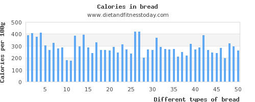 bread polyunsaturated fat per 100g