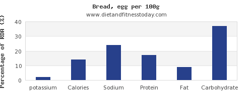 potassium and nutrition facts in bread per 100g