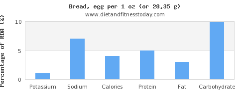 potassium and nutritional content in bread