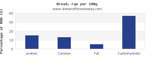 protein and nutrition facts in bread per 100g