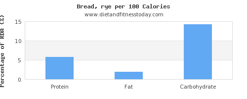 protein and nutrition facts in bread per 100 calories